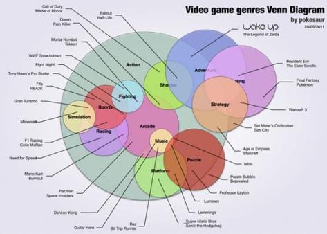 Game Genre Venn Diagram